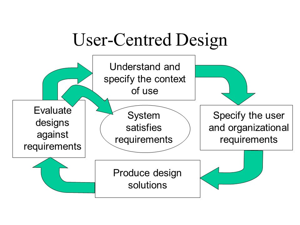 User-Centred Design Understand and specify the context of use