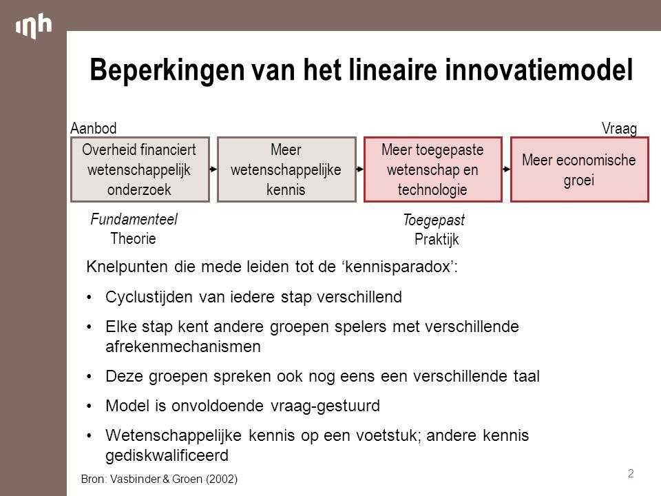 Beperkingen van het lineaire innovatiemodel