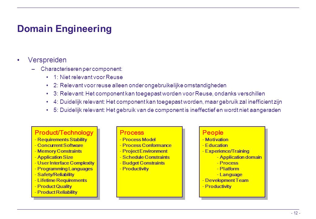 Domain Engineering Verspreiden Product/Technology Process People