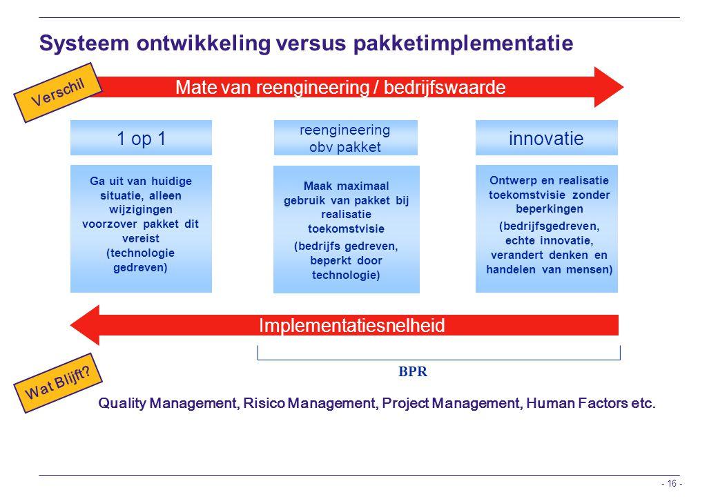 Systeem ontwikkeling versus pakketimplementatie