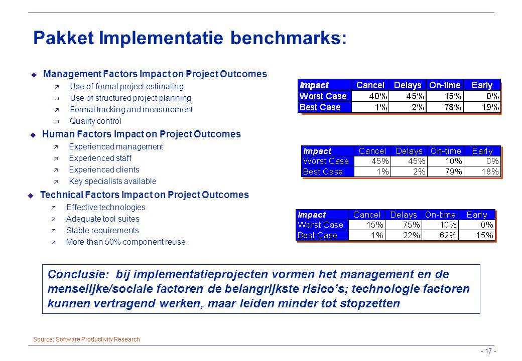 Pakket Implementatie benchmarks: