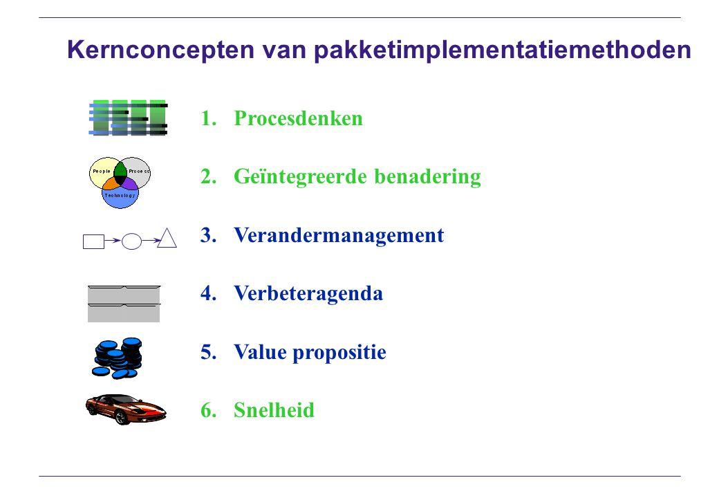 Kernconcepten van pakketimplementatiemethoden
