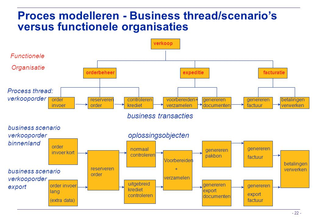 Proces modelleren - Business thread/scenario's versus functionele organisaties