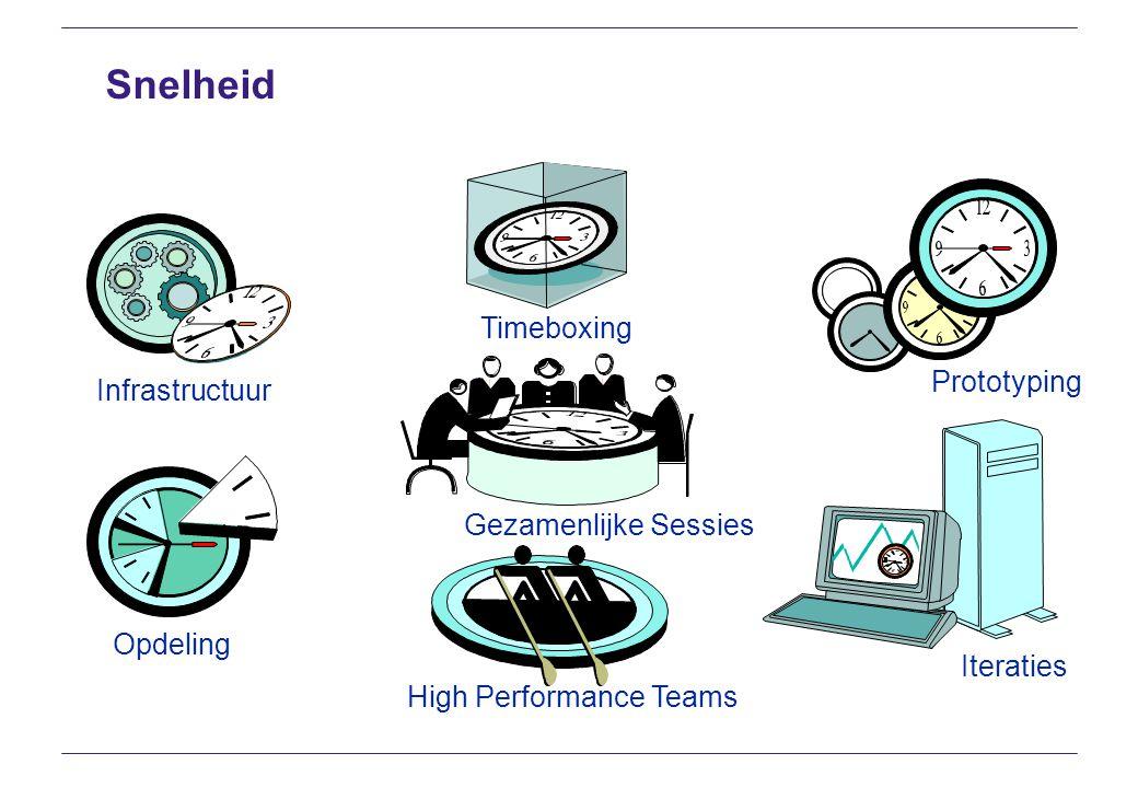 Snelheid Timeboxing Prototyping Infrastructuur Gezamenlijke Sessies