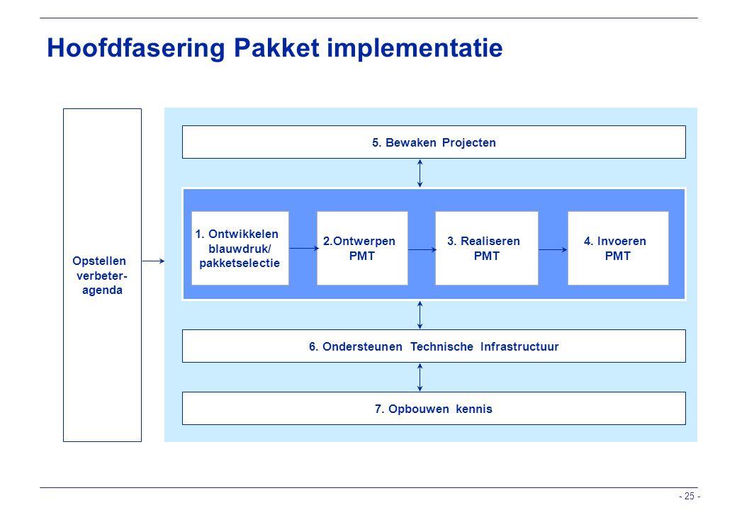 6. Ondersteunen Technische Infrastructuur