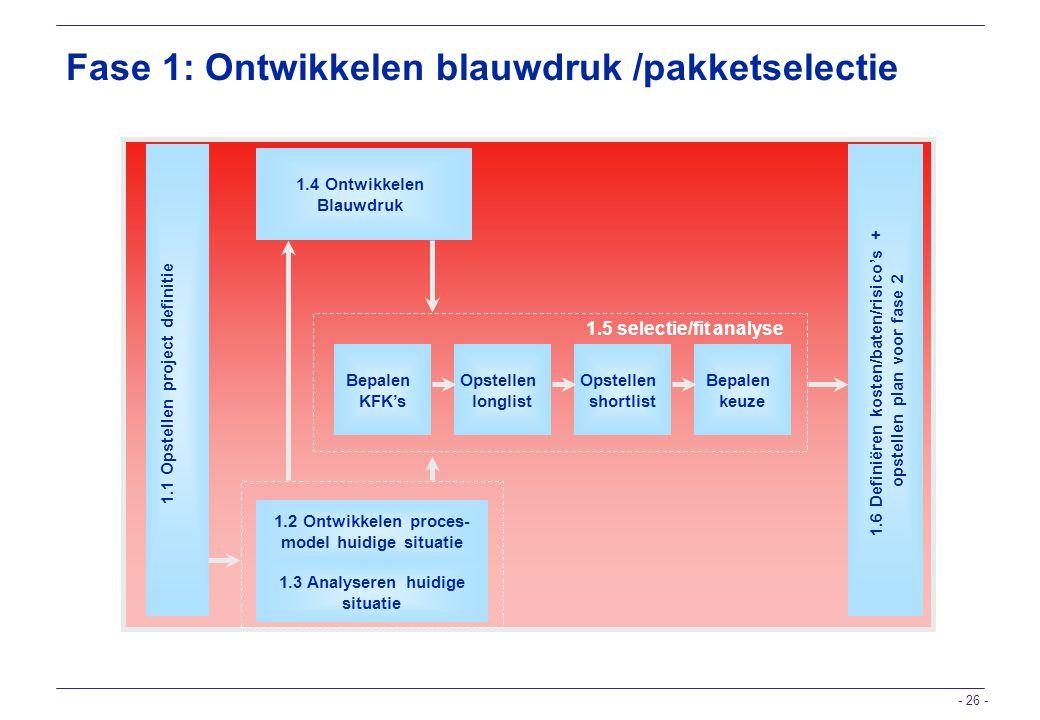 Fase 1: Ontwikkelen blauwdruk /pakketselectie