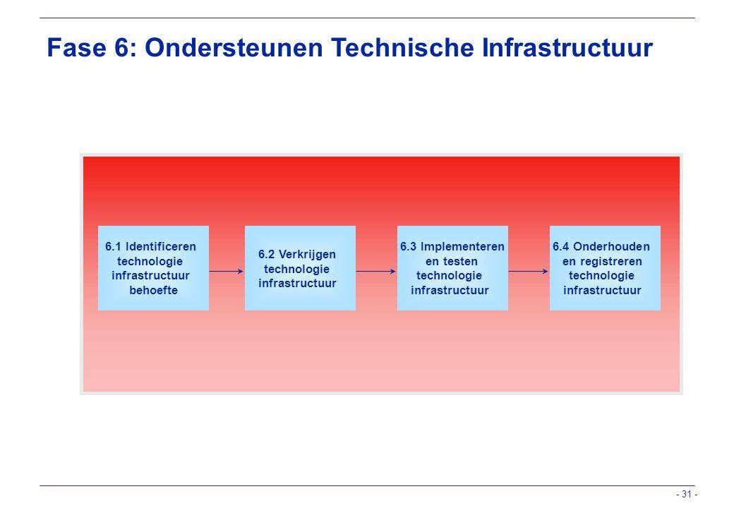 Fase 6: Ondersteunen Technische Infrastructuur