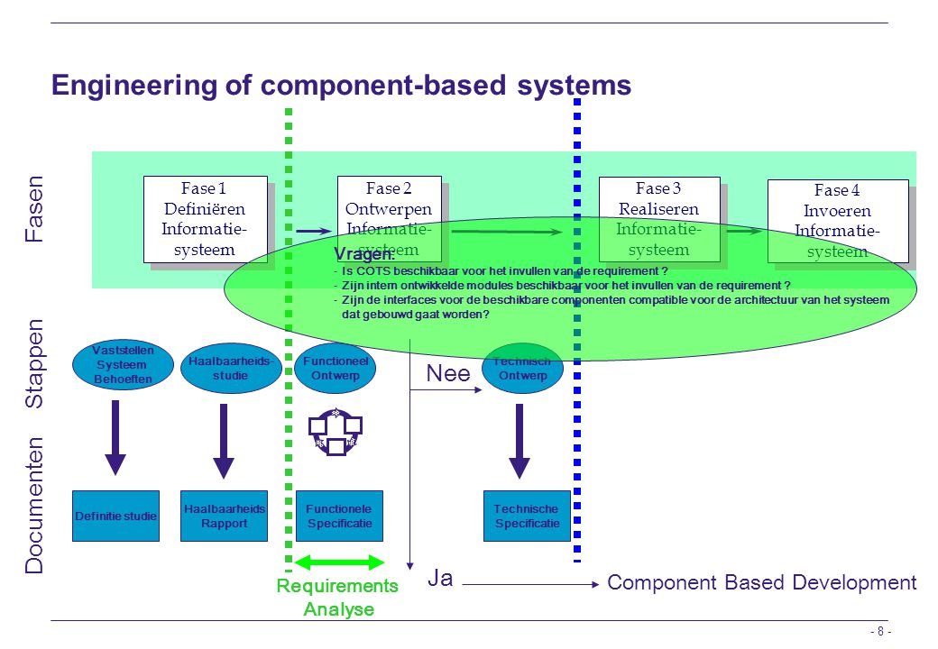 Engineering of component-based systems