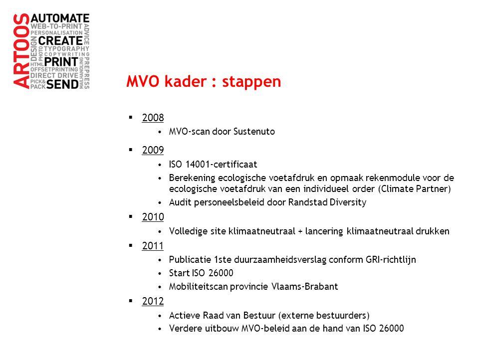 MVO kader : stappen 2008 2009 2010 2011 2012 MVO-scan door Sustenuto