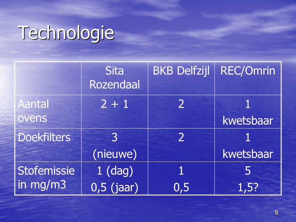 Technologie Sita Rozendaal BKB Delfzijl REC/Omrin Aantal ovens 2 + 1 2