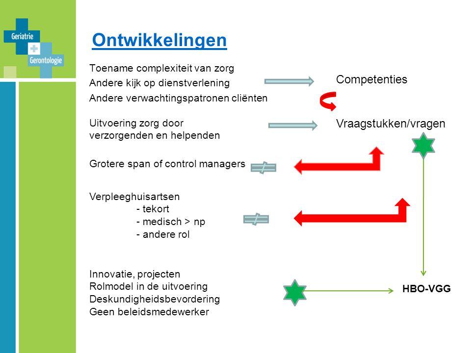 Ontwikkelingen Competenties Vraagstukken/vragen