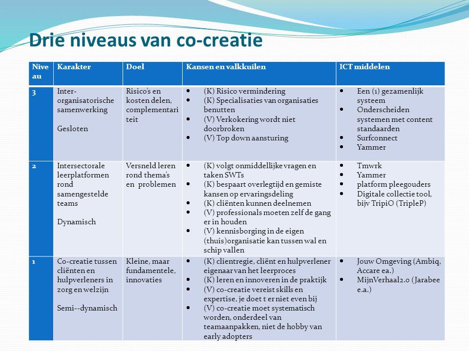 Drie niveaus van co-creatie