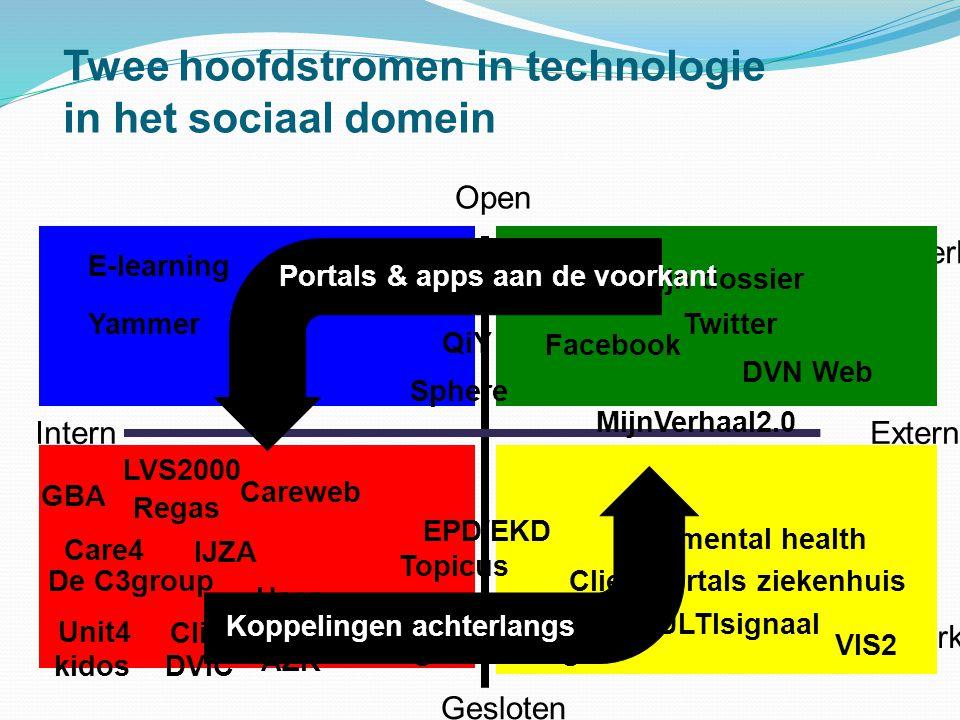 Twee hoofdstromen in technologie in het sociaal domein