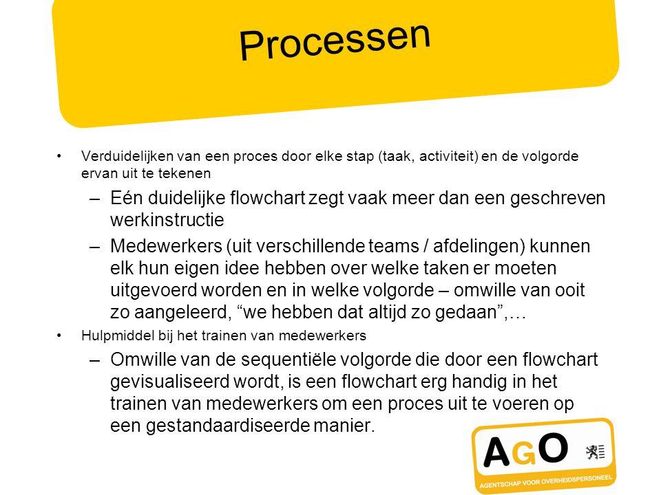 Processen Verduidelijken van een proces door elke stap (taak, activiteit) en de volgorde ervan uit te tekenen.
