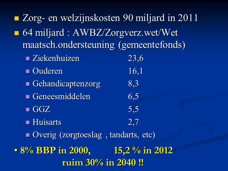 Zorg- en welzijnskosten 90 miljard in 2011