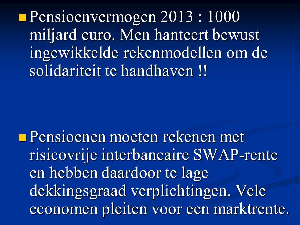 Pensioenvermogen 2013 : 1000 miljard euro