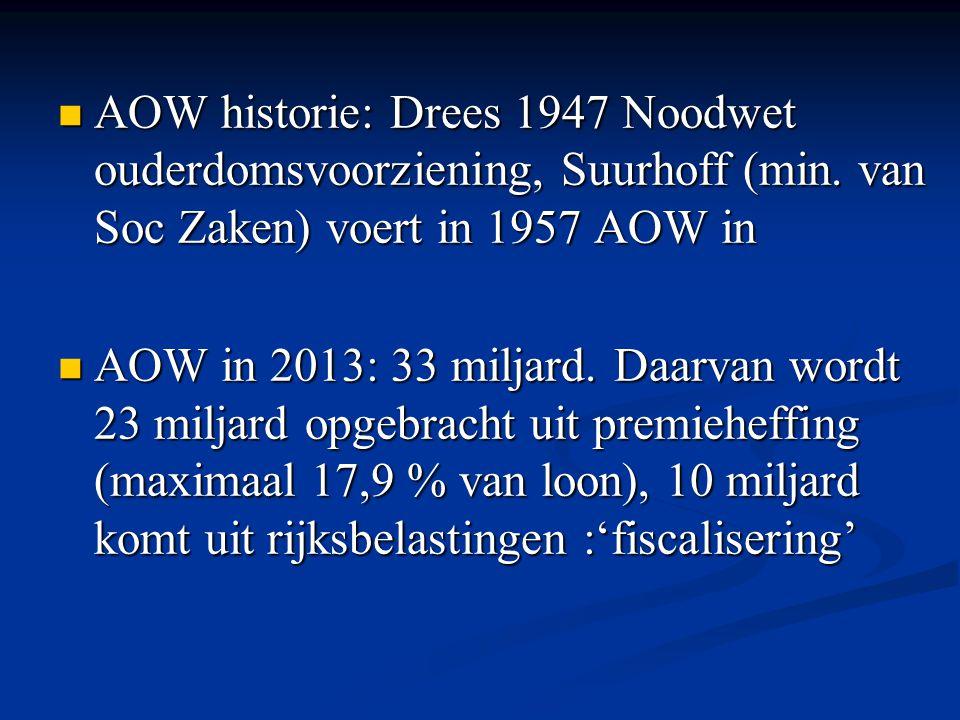 AOW historie: Drees 1947 Noodwet ouderdomsvoorziening, Suurhoff (min