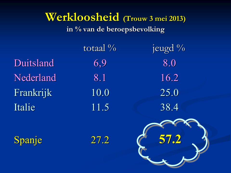 Werkloosheid (Trouw 3 mei 2013) in % van de beroepsbevolking