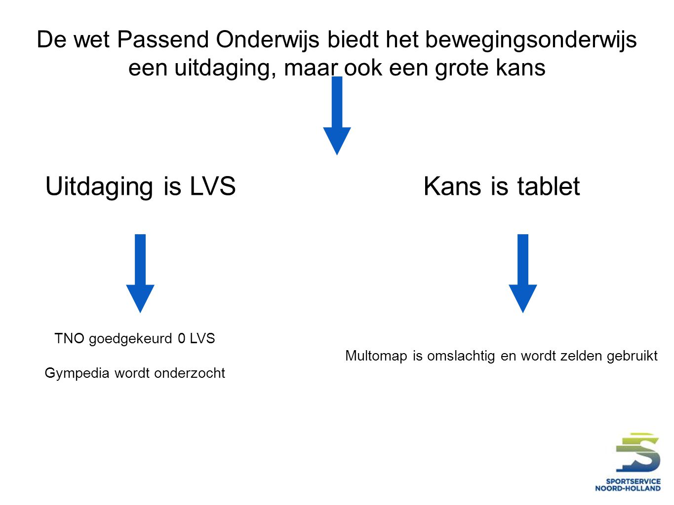 Uitdaging is LVS Kans is tablet
