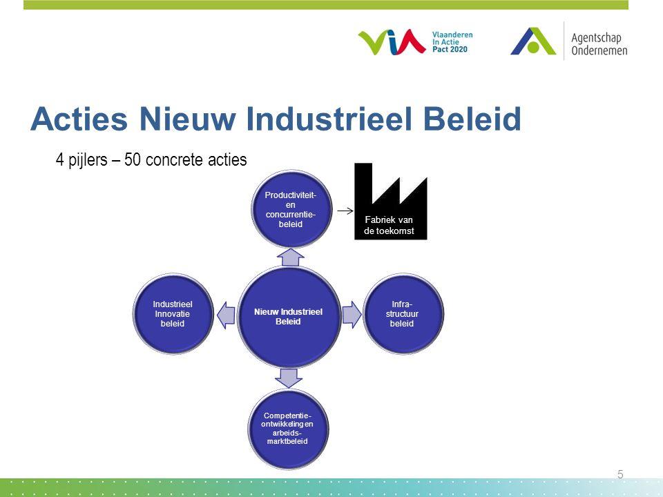 Acties Nieuw Industrieel Beleid