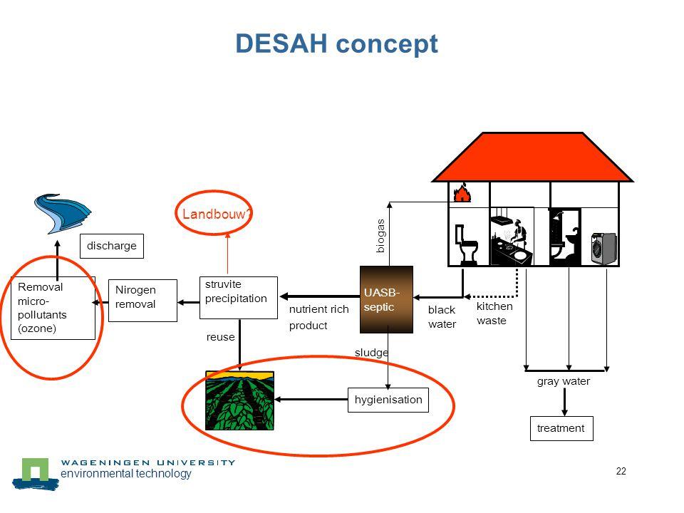 DESAH concept Landbouw biogas discharge struvite precipitation