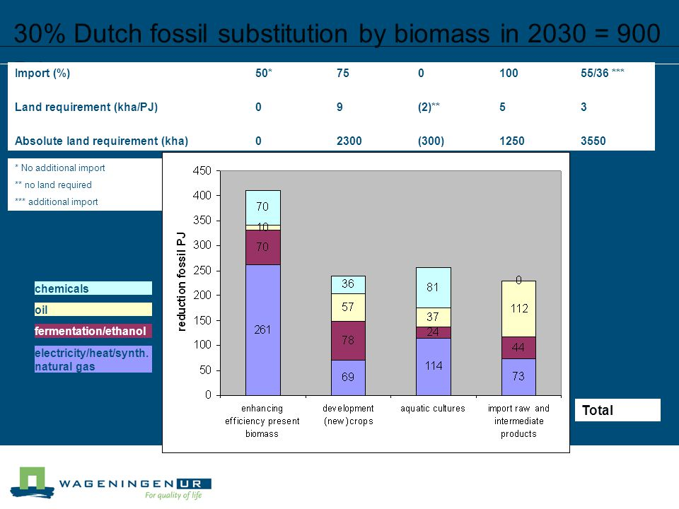 30% Dutch fossil substitution by biomass in 2030 = 900 PJ