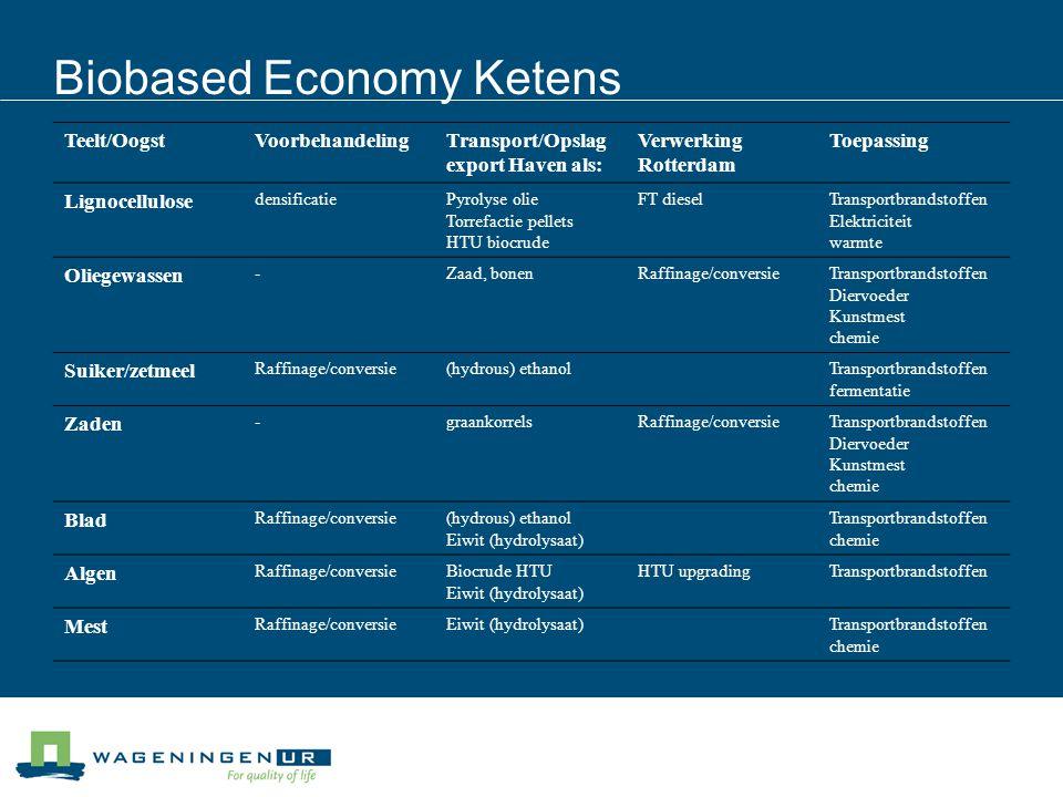 Biobased Economy Ketens