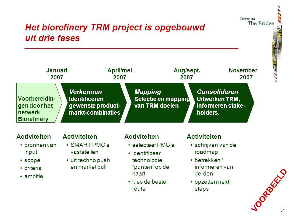 Het biorefinery TRM project is opgebouwd uit drie fases