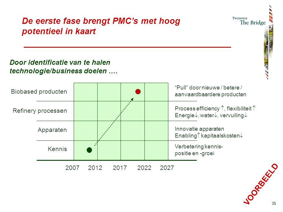 De eerste fase brengt PMC's met hoog potentieel in kaart