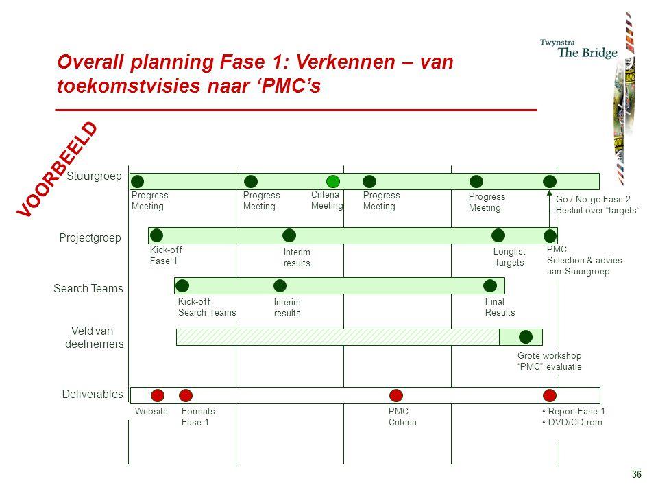 Overall planning Fase 1: Verkennen – van toekomstvisies naar 'PMC's