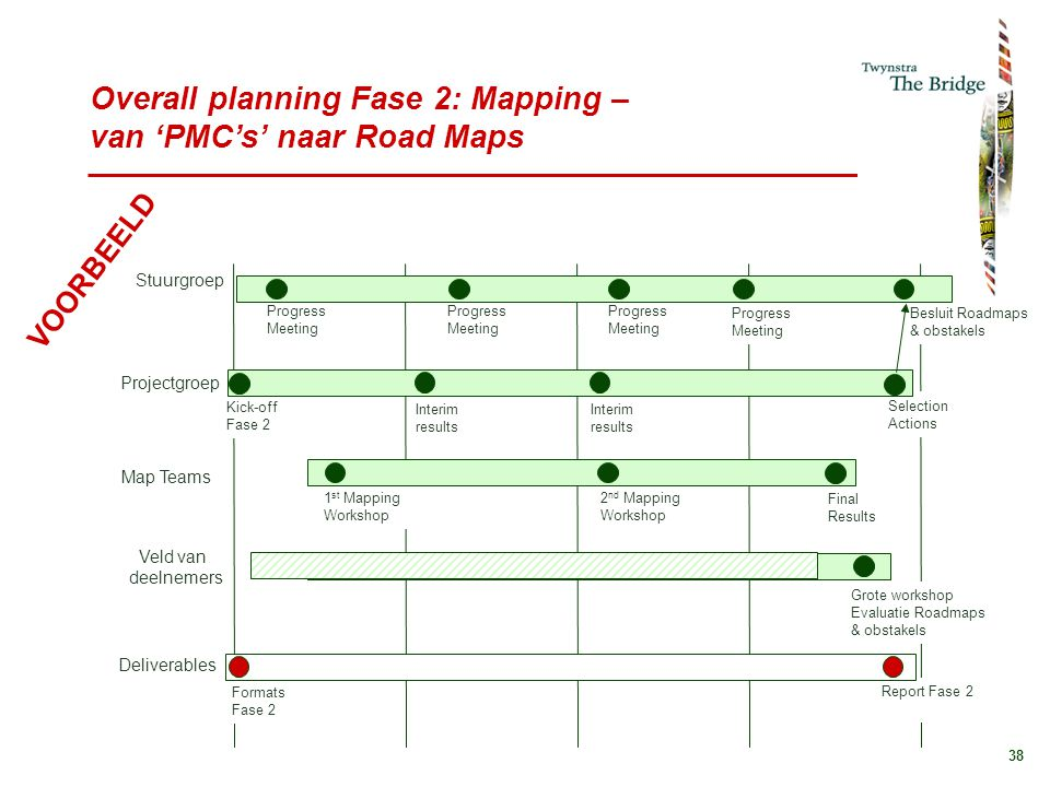 Overall planning Fase 2: Mapping – van 'PMC's' naar Road Maps