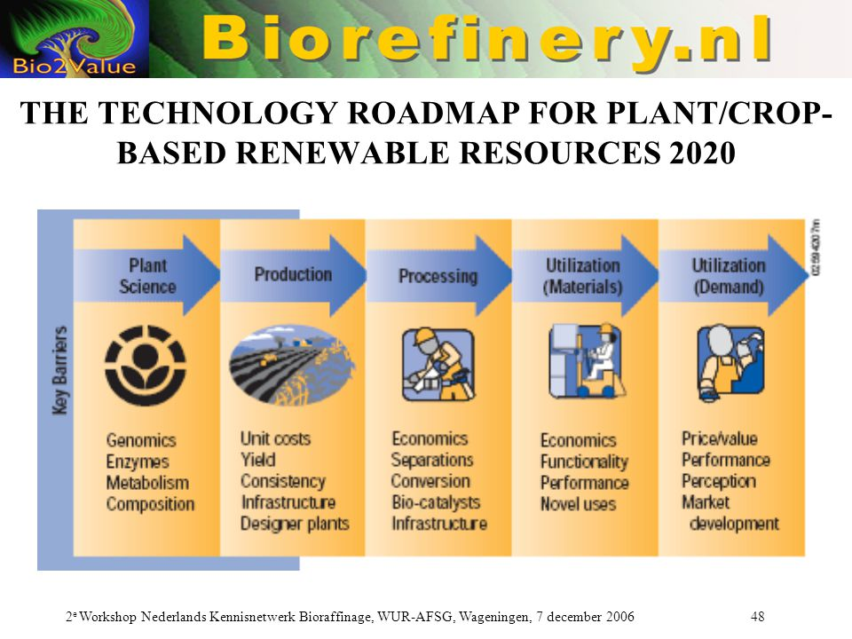 THE TECHNOLOGY ROADMAP FOR PLANT/CROP-BASED RENEWABLE RESOURCES 2020