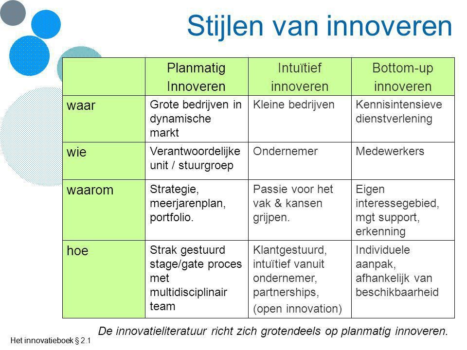 Stijlen van innoveren Bottom-up innoveren Intuïtief Planmatig