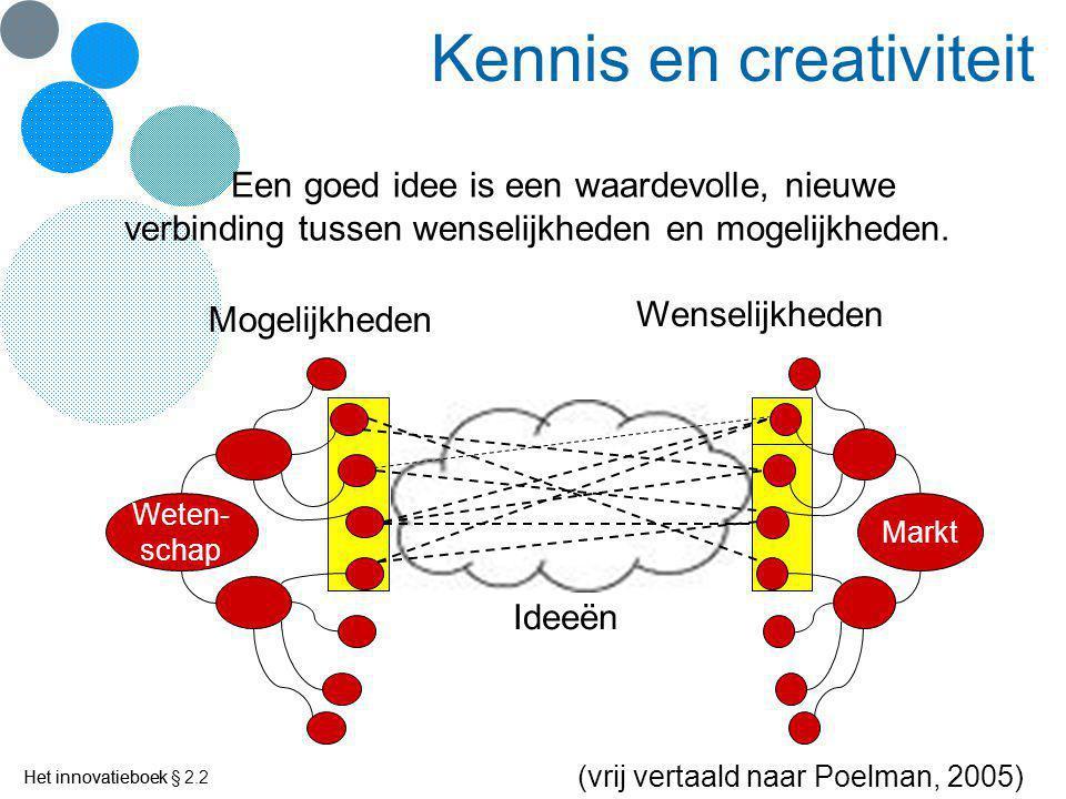 Kennis en creativiteit