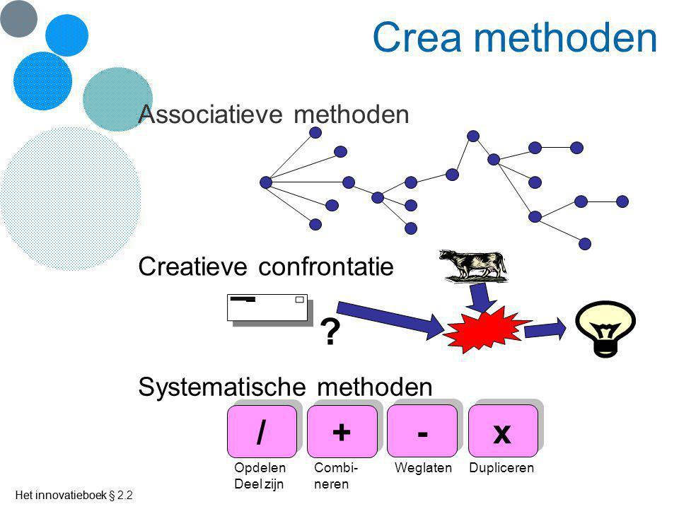 Crea methoden / + - x Associatieve methoden Creatieve confrontatie