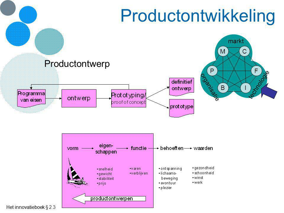 Productontwikkeling Productontwerp P B I F C M markt technologie