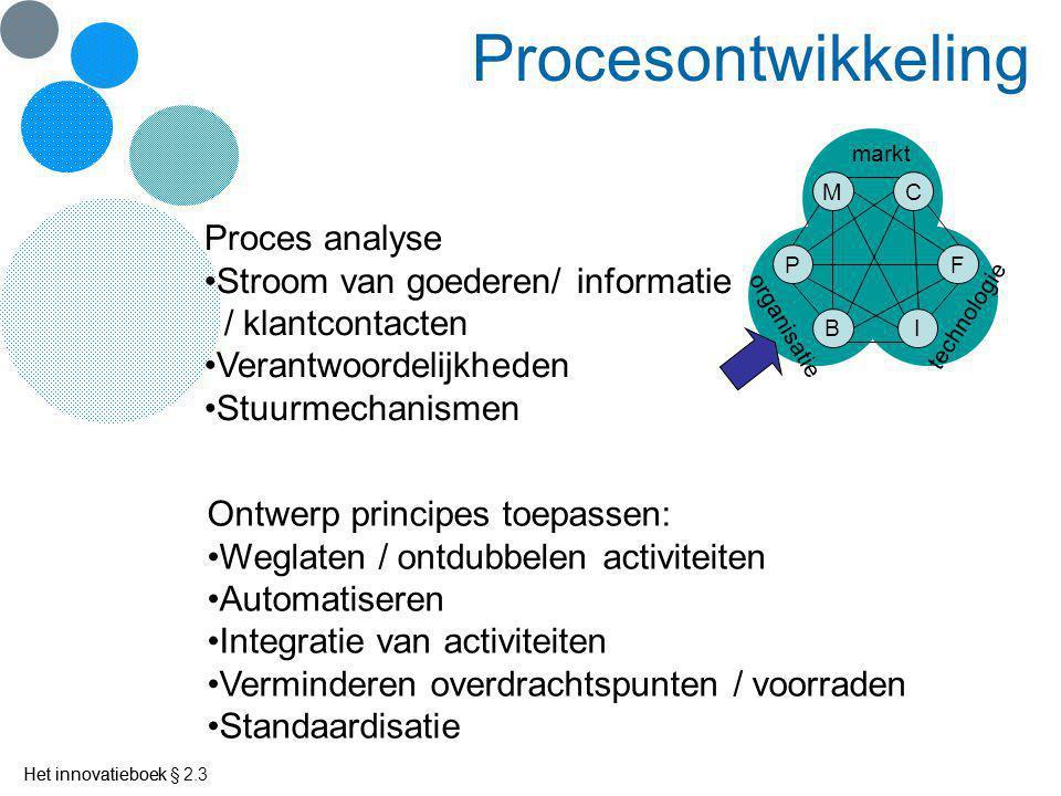 Procesontwikkeling Proces analyse