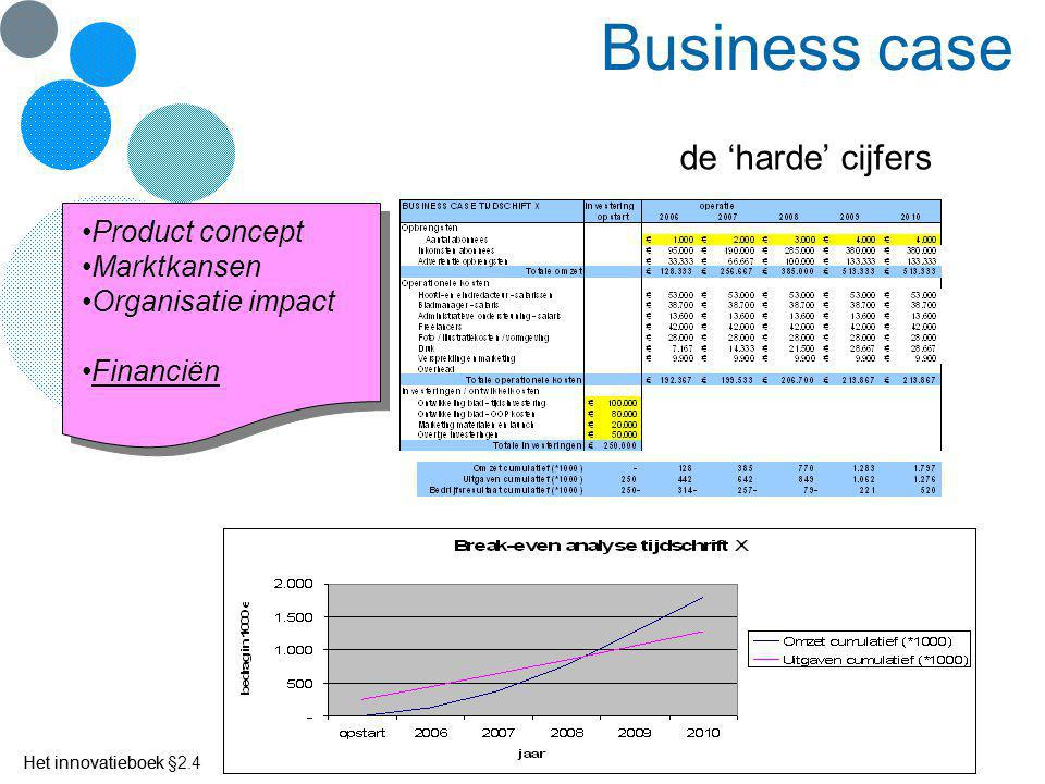 Business case de 'harde' cijfers Product concept Marktkansen