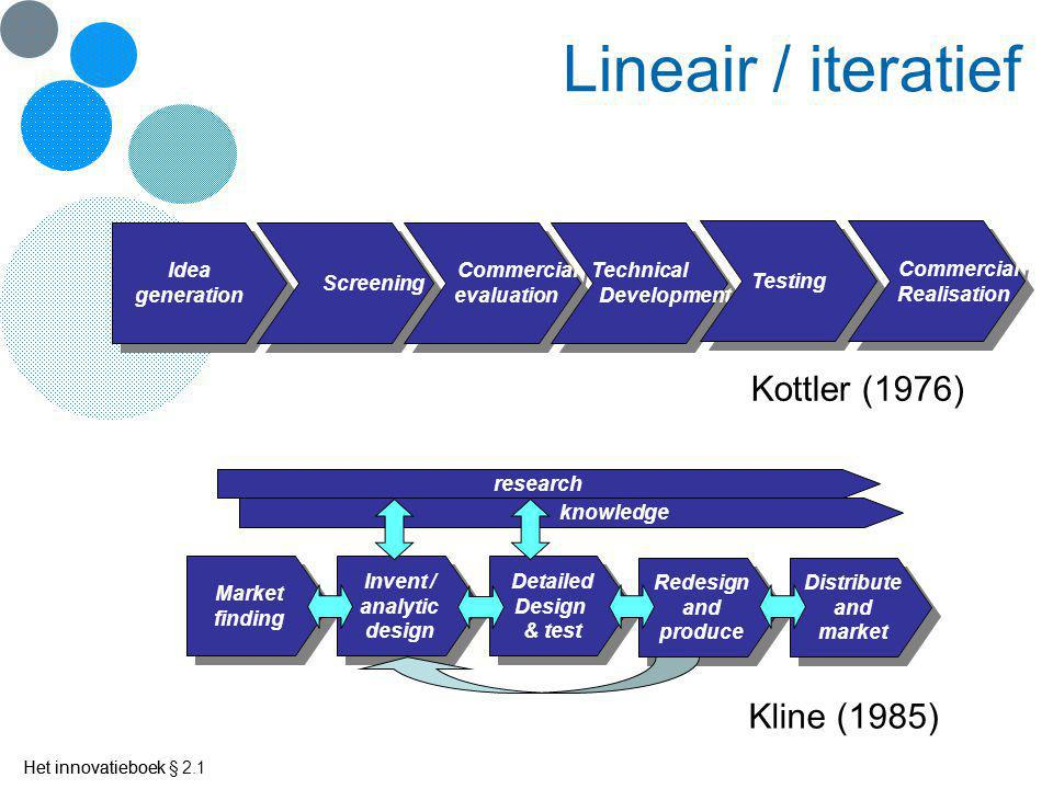 Lineair / iteratief Kottler (1976) Kline (1985) Idea generation