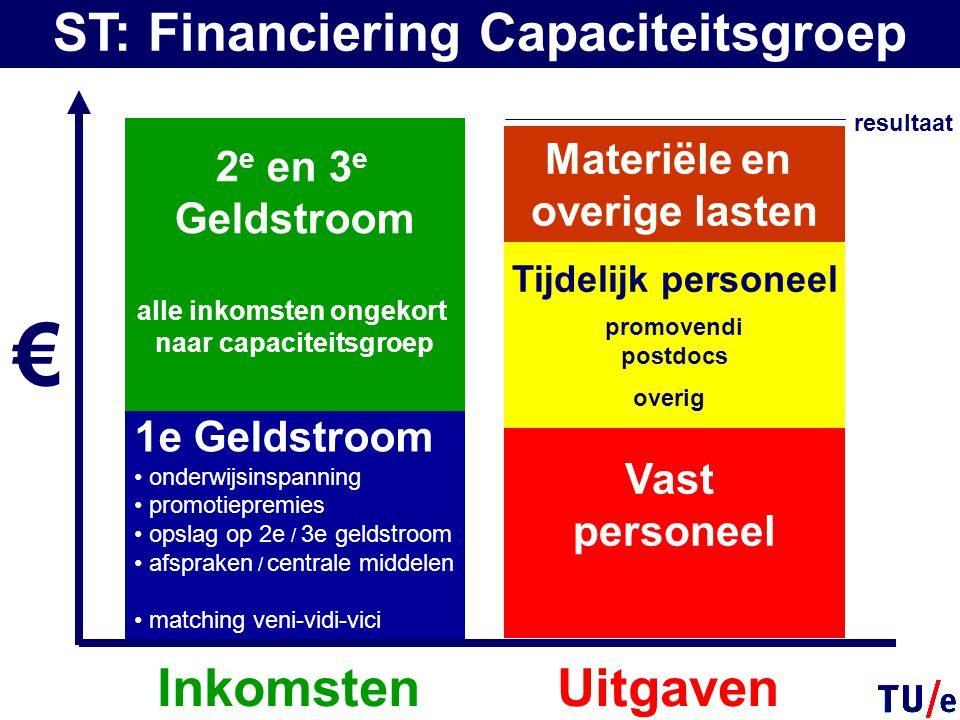 € ST: Financiering Capaciteitsgroep Inkomsten Uitgaven 2e en 3e