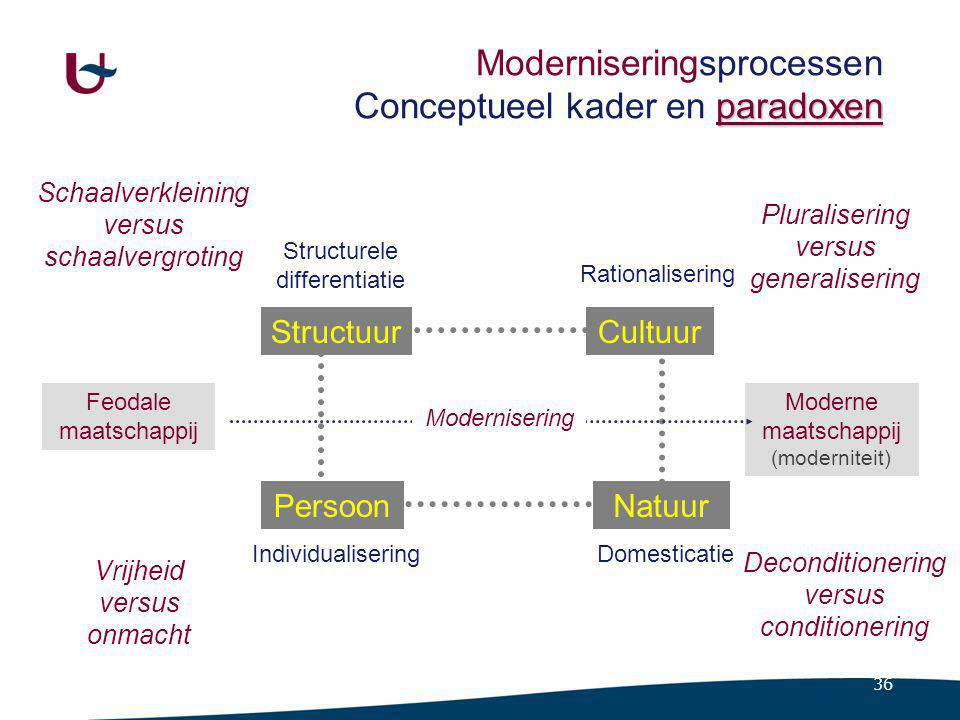 12.7 Structurele differentiatie