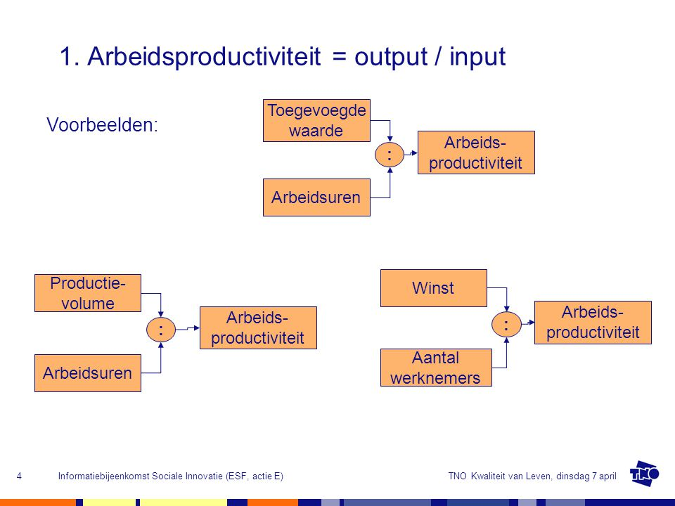 1. Arbeidsproductiviteit = output / input