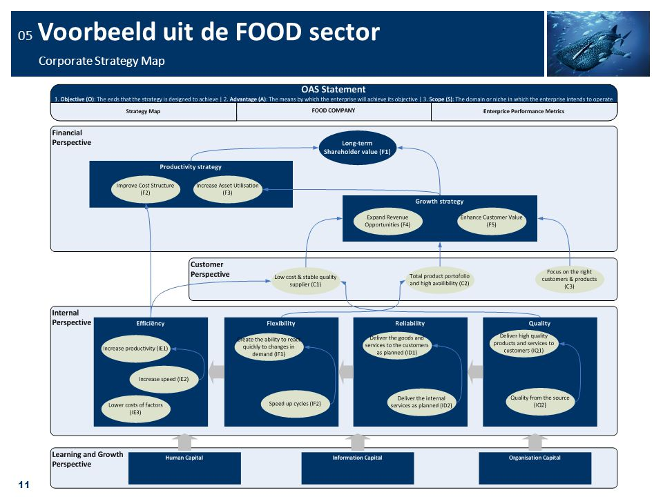 05 Voorbeeld uit de FOOD sector Corporate Strategy Map