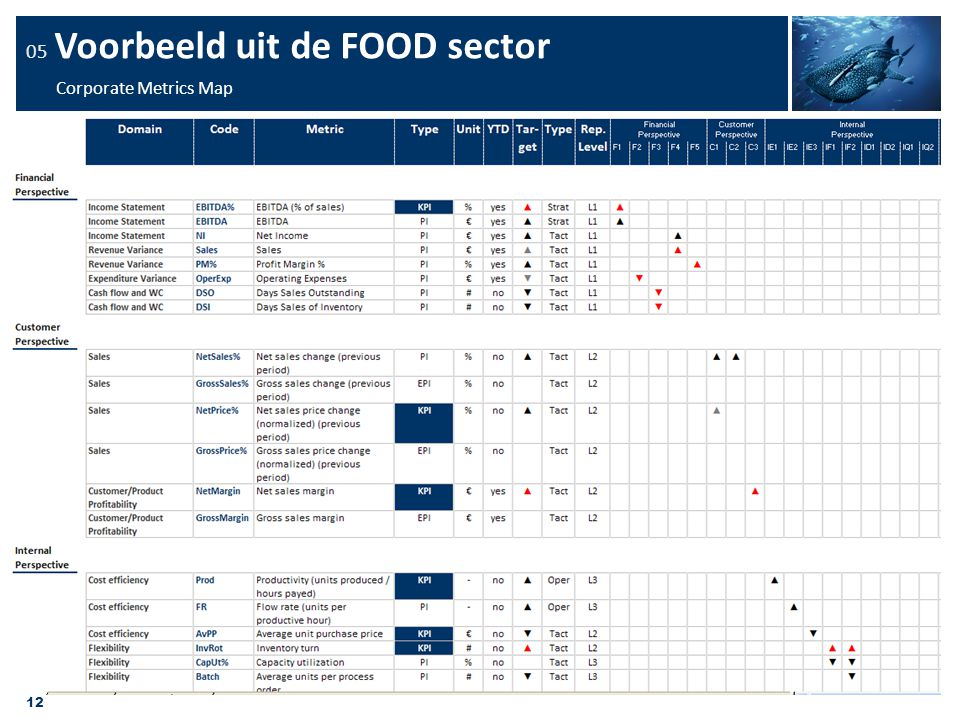 05 Voorbeeld uit de FOOD sector Corporate Metrics Map