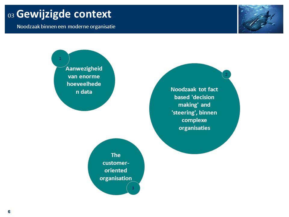 03 Gewijzigde context Noodzaak binnen een moderne organisatie