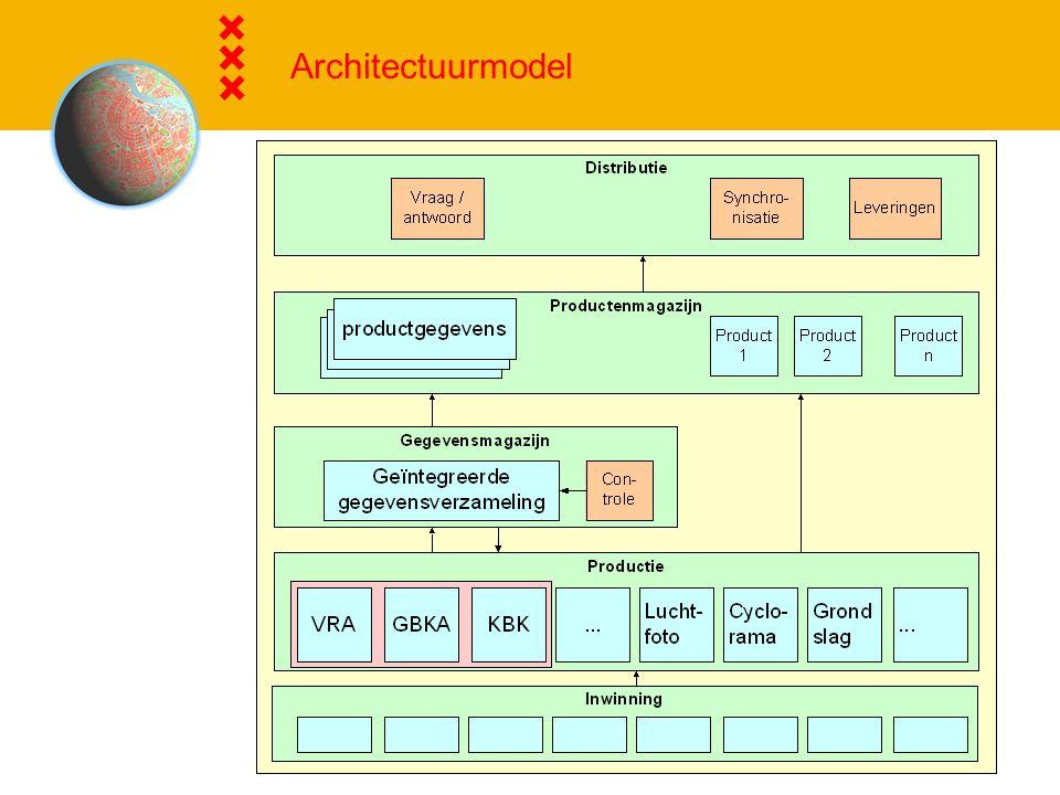 Architectuurmodel