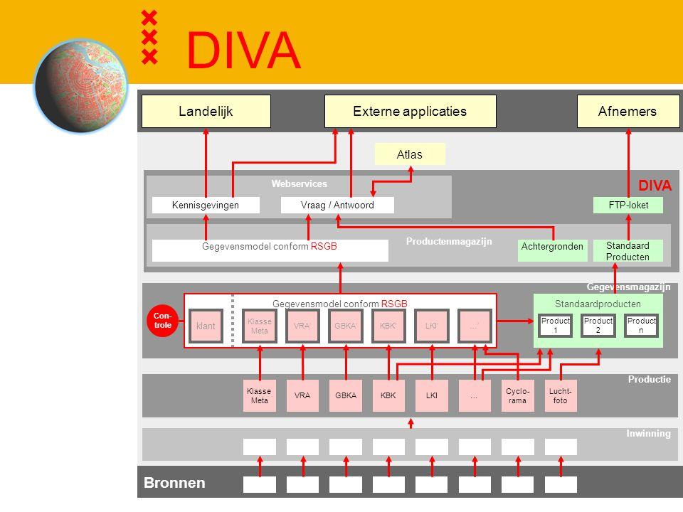 DIVA DIVA Bronnen Externe applicaties Afnemers Landelijk Atlas