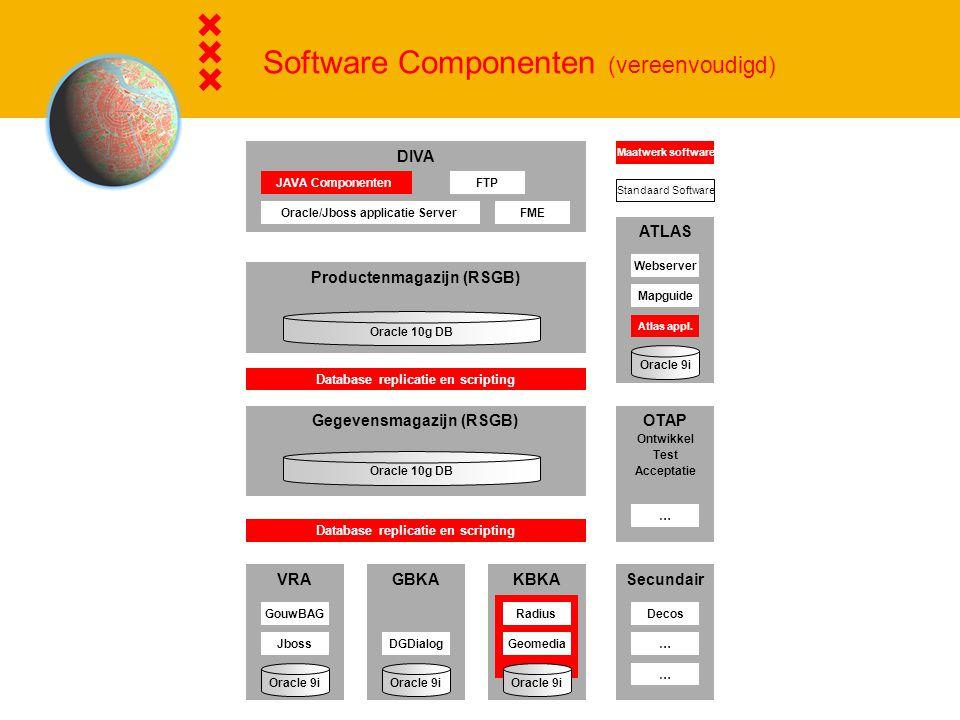 Software Componenten (vereenvoudigd)