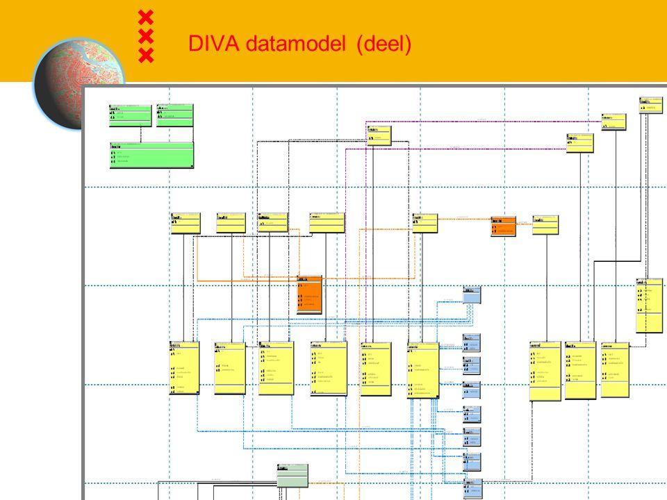 DIVA datamodel (deel)