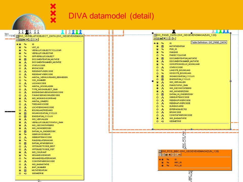DIVA datamodel (detail)